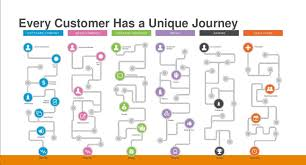 Customer Journey Mapping The New Rule Don U0027t Map All Your Customers In One Journey Ephlux