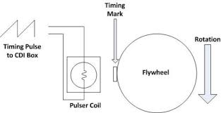 pulser coil u0026 ignition systems