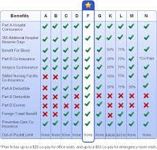 Medicare supplement dodge insurance llc