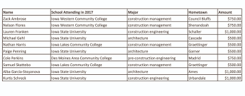 masonry institute of iowa scholarships