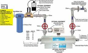 uv light water treatment the mighty pure ultraviolet light uv water purification system