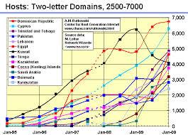 internet growth charts