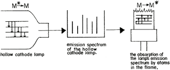 hollow cathode l in atomic absorption spectroscopy aas theory