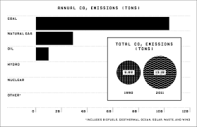Renewables Aren U0027t Enough Clean Coal Is The Future Wired