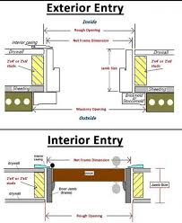 Exterior Door Install How Install Prehung Exterior Door Installation Installing Gap For