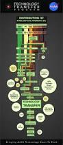 Technology Transfer Resume 13 Best Infographics Images On Pinterest Infographics Oxford