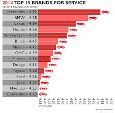 dealerships usa 2014 top u s car brands as by when servicing their