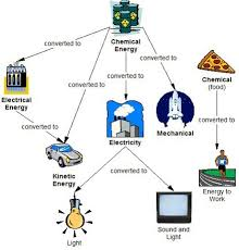 is light a form of energy how can the different types of energy be described with pictures