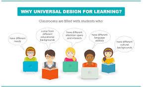 Universal Design Home Checklist 5 Universal Design For Learning Udl Umtss Mathematics