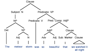 sentence patterns english exercises so that vs such that grammar quizzes
