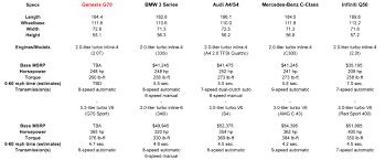 lexus vs infiniti vs bmw genesis g70 vs sport sedan rivals how it compares on paper autoblog