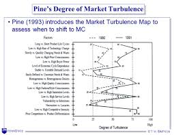 Turbulence Map Usa Me Designing Product Families Ie Ppt Download