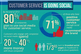the importance of responding to customers quickly on social media