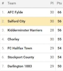 vanarama national league table opinion can salford city fc win promotion the northern quota