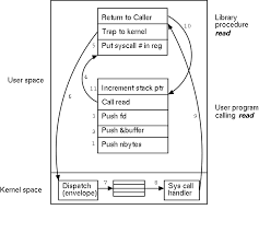 Linux Syscall Table Operating Systems Individual Lecture