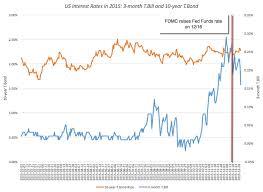 compare bureau de change exchange rates musings on markets january 2016 data update 2 interest rates