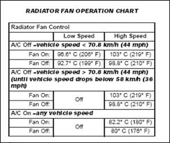 chrysler pt cruiser radiator fan chrysler pt cruiser fuse box diagram fresh portray with fanchart