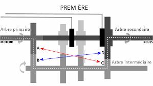 Comparatif Si E Auto B Boîte Cvt à Variation Continue Quel Est Le Principe De
