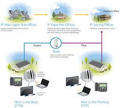 Home Network Wiring Design At T U Verse Wiring Diagram U Verse Pinterest
