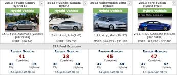 hyundai sonata hybrid mpg 2013 2014 honda accord hybrids gets official epa fuel economy rating