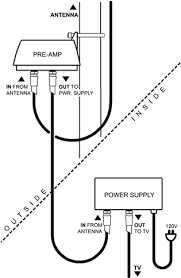 how to properly install a pre amplifier
