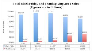 black friday 2014 sales figures numbers and recap bestblackfriday