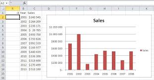Sales Chart Excel Template Sle Chart Templates Sales Chart Excel Template Free Charts