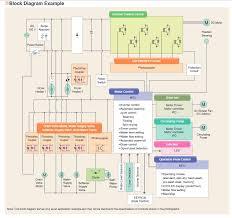 block diagram of dishwasher circuit and wiring diagram