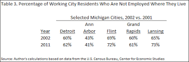 under the table jobs in detroit comparing detroit s commuting patterns with other cities federal