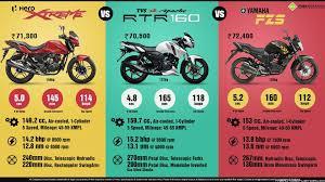 honda cbr 180cc bike price honda unicorn 160 now launched in india