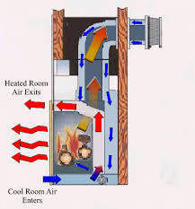 Direct Vent Fireplace Installation by Direct Vent Gas Fireplaces