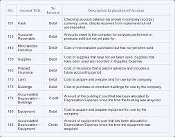sample chart of accounts for a small company accountingcoach