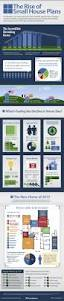 72 best infographics real estate images on pinterest