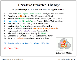 writing a theoretical paper creative practice theory what is it storyality creative practice theory the steps all top 20 roi movie writer hyphenates