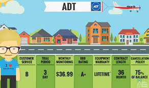 how much is a service b for a mercedes how much does adt cost adt prices