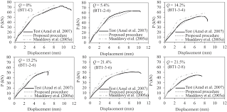 Oc Proposed Simplified Time Zone by Load Deflection Behavior Prediction Of Intact And Corroded Rc
