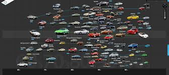 mazdau http flanaganmotors com cool chart of mazda through the years
