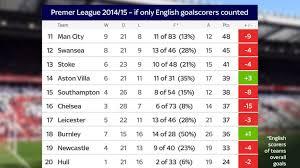 Premier Leage Table Liverpool Fc Champions Chelsea Fc In Relegation Battle Premier