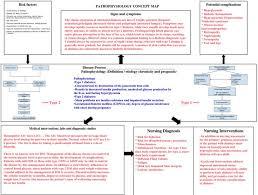 endocrine system concept map 36 best concept maps images on nursing schools