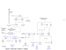 wold newton universe a secret history graphic family trees