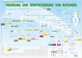 Bildergalerie Von T E by Chemie Bildergalerie