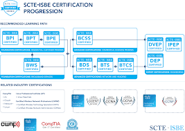 scte professional certifications