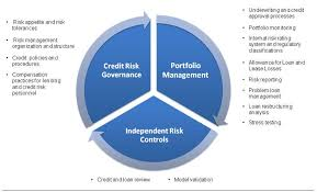 commercial risk model ghostwriting synonyms ghostwriting antonyms credit risk management