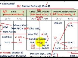 pension accounting using worksheet format projected benefit