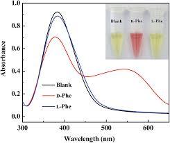 β cyclodextrin modified silver nanoparticles as colorimetric