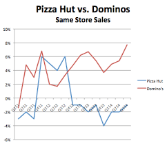 the data confirms it domino u0027s has a winning mobile customer