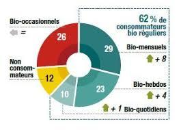 Consommation De Produits Bio Dans Les Français Raffolent Du Bio Et Ce Produits Biologiques