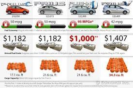 best price toyota prius toyota prius comparison test