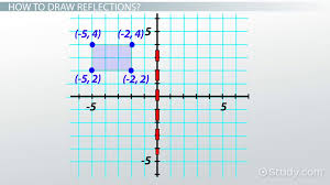 reflections in math definition u0026 overview video u0026 lesson