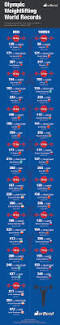 every current olympic weightlifting world record infographic